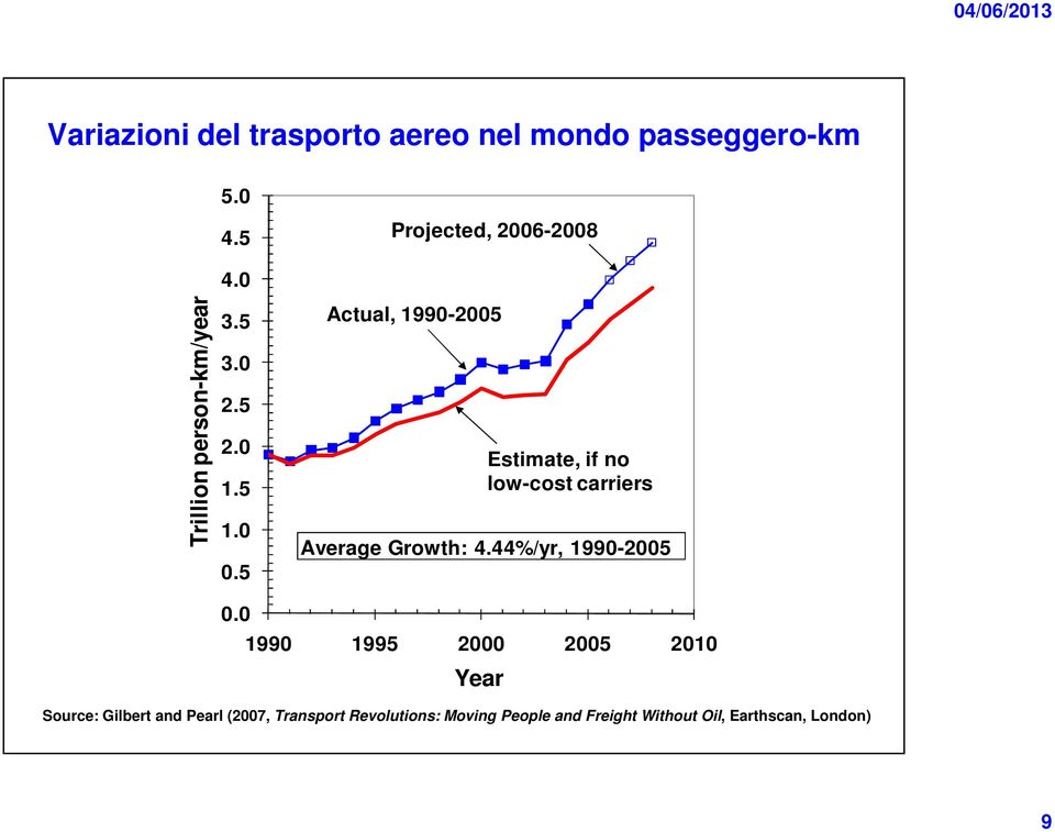 5 Actual, 1990-2005 Estimate, if no low-cost carriers Average Growth: 4.44%/yr, 1990-2005 0.