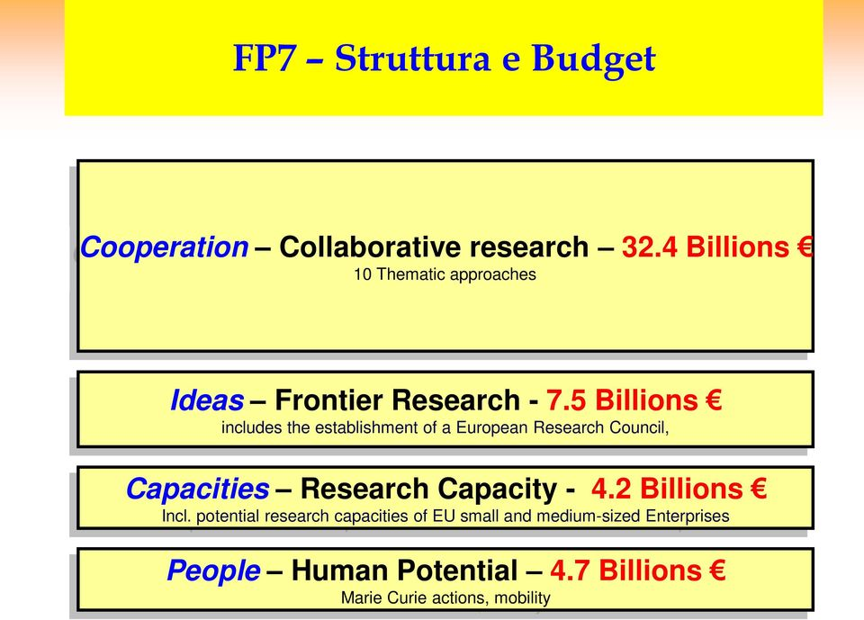 5 Billions includes the establishment of a European Research Council, Capacities Research