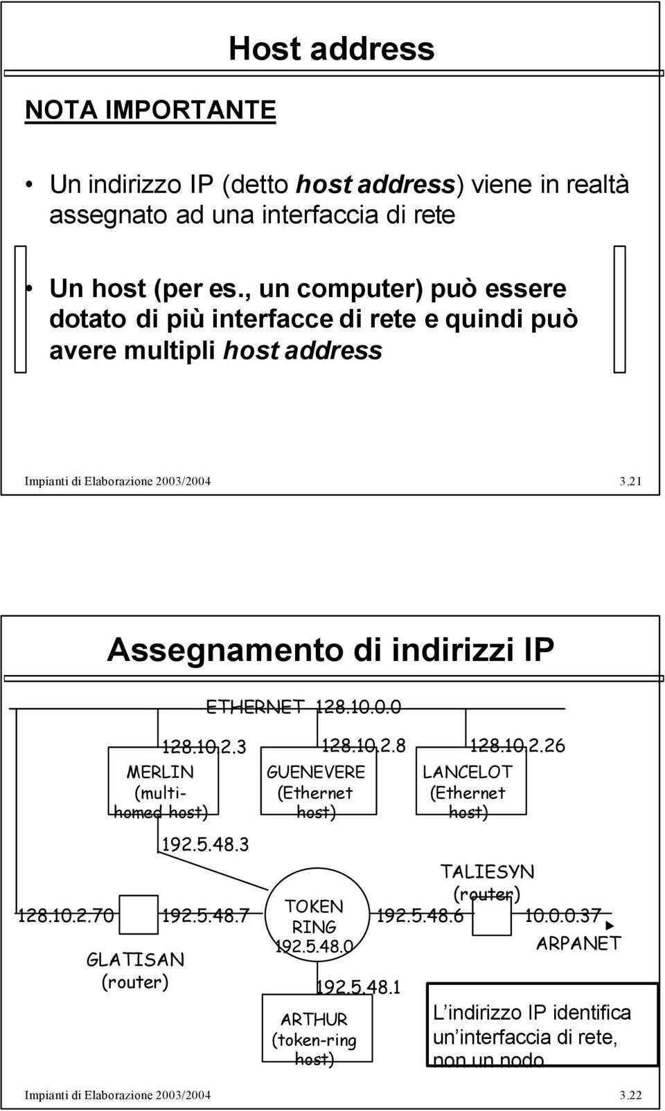 03/2004 3.21 128.10.2.70 Assegnamento di indirizzi IP MERLIN (multihomed host) GLATISAN (router) ETHERNET 128.10.0.0 128.10.2.3 128.10.2.8 128.10.2.26 192.5.48.