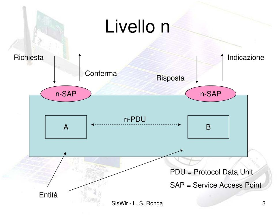 B PDU = Protocol Data Unit Entità SAP