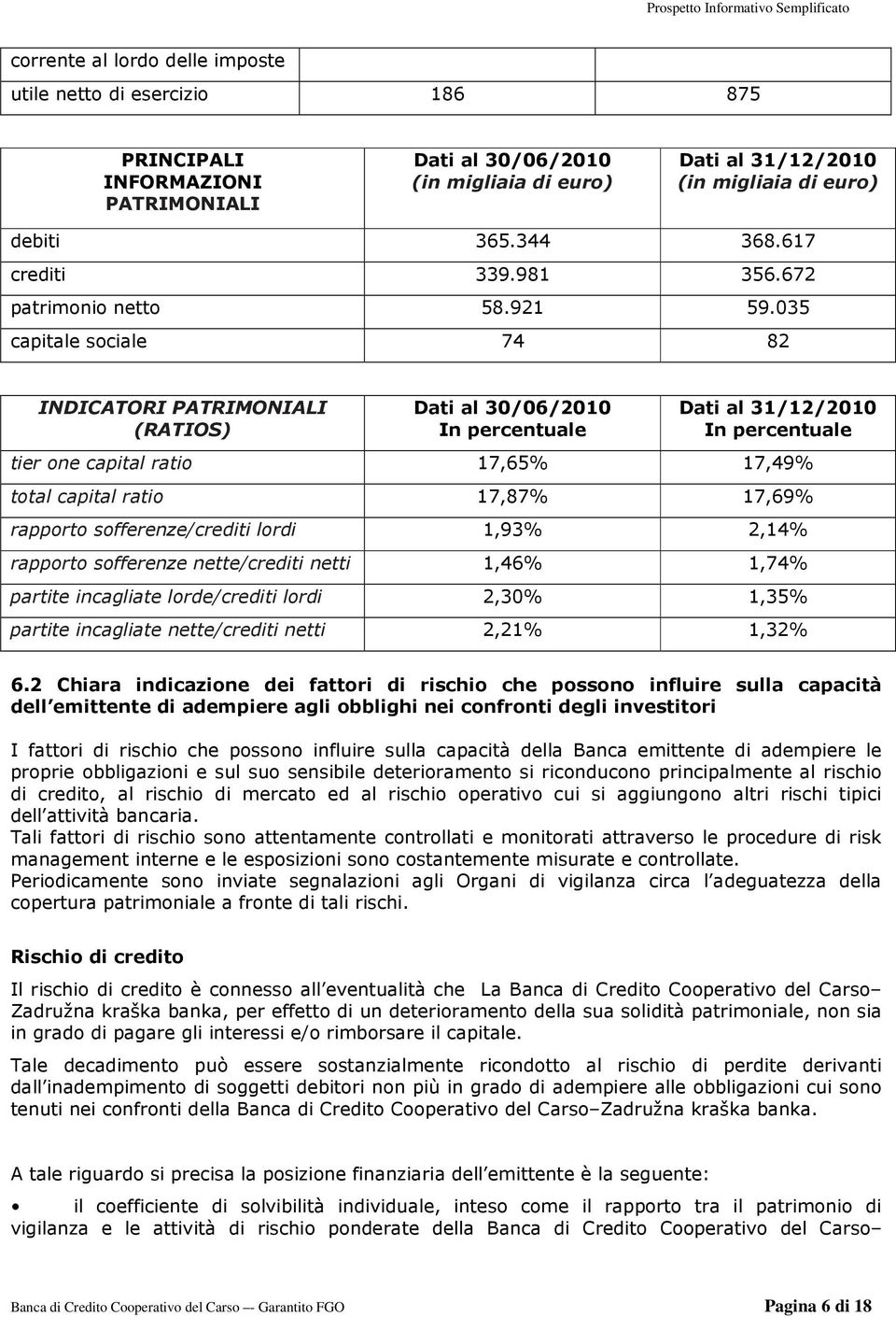 035 capitale sociale 74 82 INDICATORI PATRIMONIALI (RATIOS) Dati al 30/06/2010 In percentuale Dati al 31/12/2010 In percentuale tier one capital ratio 17,65% 17,49% total capital ratio 17,87% 17,69%
