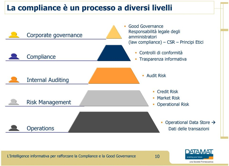 Controlli di conformità Trasparenza informativa Internal Auditing Risk Management Audit