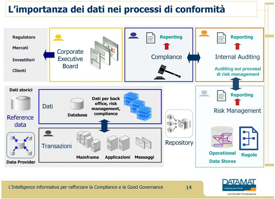 Dati storici Reference data Dati Database Dati per back office, risk management, compliance Reporting