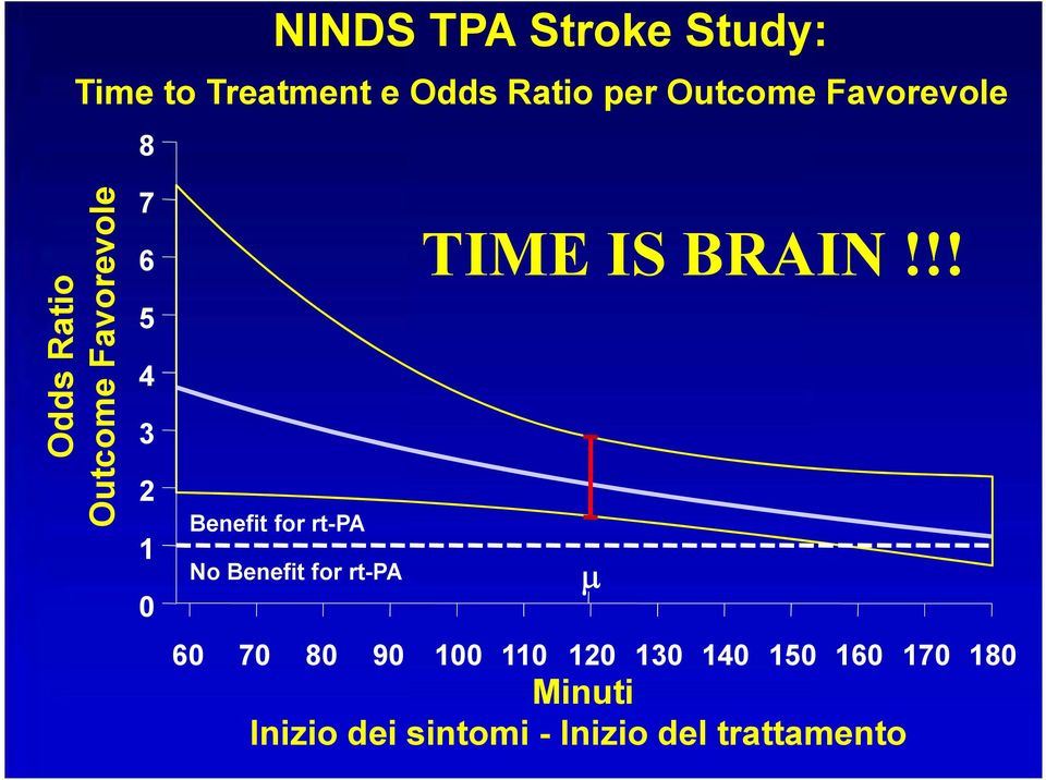 rt-pa No Benefit for rt-pa TIME IS BRAIN!