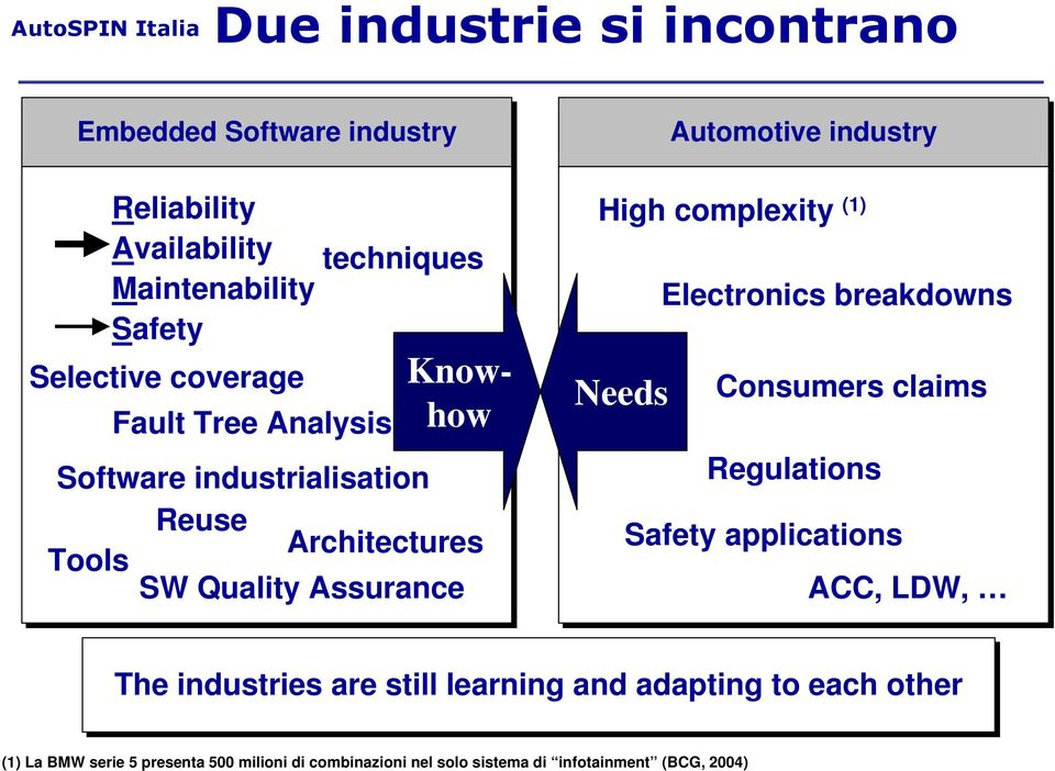 High complexity (1) Needs Electronics breakdowns Consumers claims Regulations Safety applications ACC, LDW, The industries are