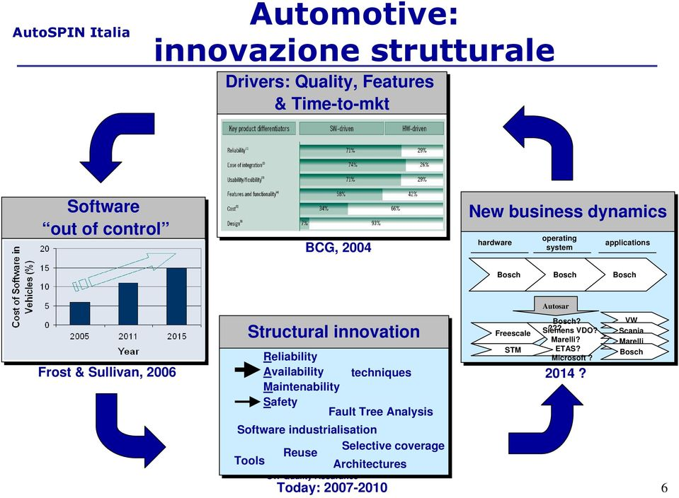 Availability techniques Maintenability Safety Fault Tree Analysis Freescale STM Bosch? Siemens??? VDO? Marelli? ETAS? Microsoft?