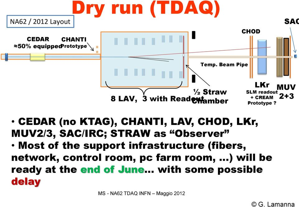 MUV 2+3 CEDAR (no KTAG), CHANTI, LAV, CHOD, LKr, MUV2/3, SAC/IRC; STRAW as Observer Most of the