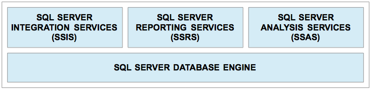 L'ARCHITETTURA DI BUSINESS INTELLIGENCE DI MICROSOFT 9/23 SQL Server Reporting