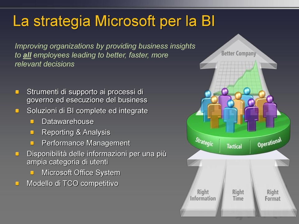 del business Soluzioni di BI complete ed integrate Datawarehouse Reporting & Analysis Performance Management