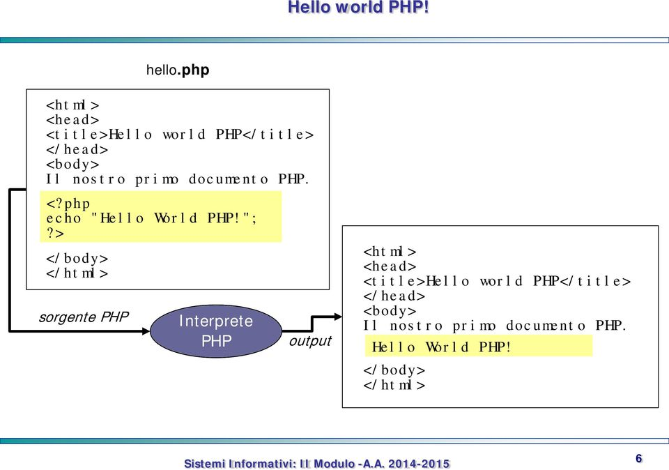 "documento PHP. <?php echo ""Hello World PHP!"";?"