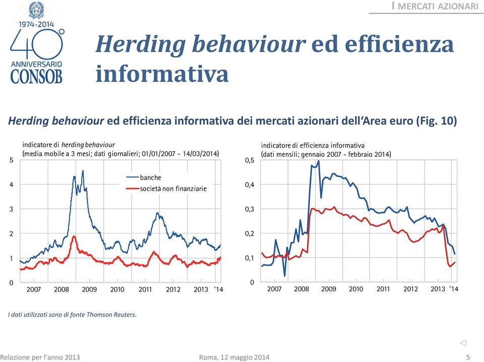 1) 5 indicatore di herding behaviour (media mobile a 3 mesi; dati giornalieri; 1/1/27-14/3/214),5 indicatore di efficienza