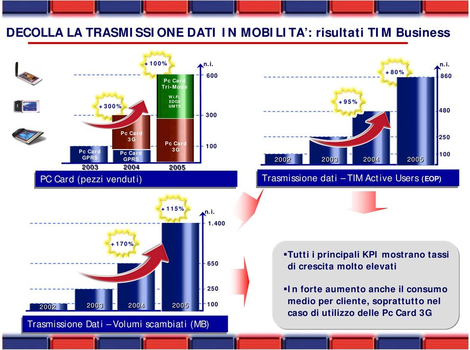 Trasmissione dati TIM Active Users (EOP) 250 10