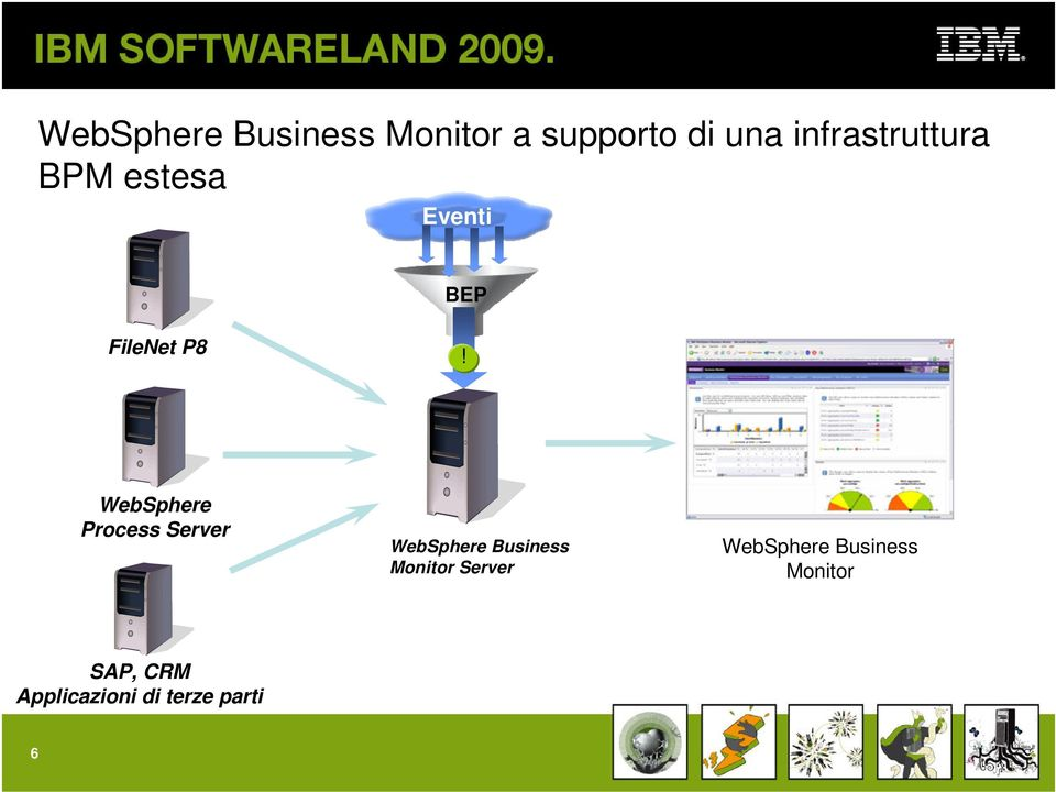 WebSphere Process Server WebSphere Business Monitor