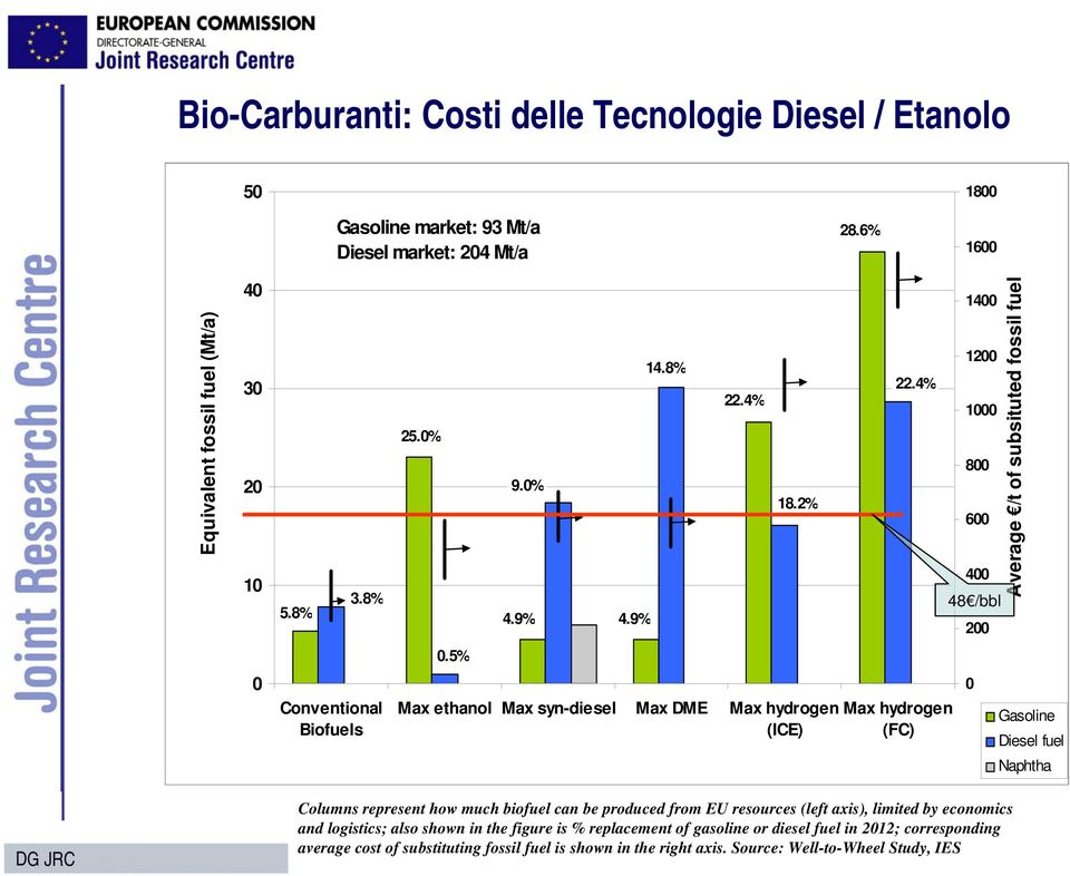 5% 0 Conventional Biofuels Max ethanol Max syn-diesel Max DME Max hydrogen Max hydrogen (ICE) (FC) 0 Gasoline Diesel fuel Naphtha Columns represent how much biofuel can be produced