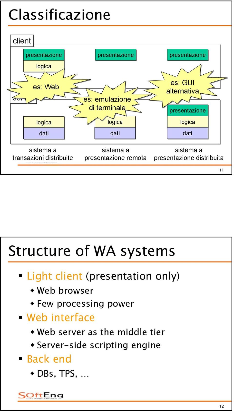 logica dati sistema a presentazione distribuita 11 Structure of WA systems Light client (presentation only) Web