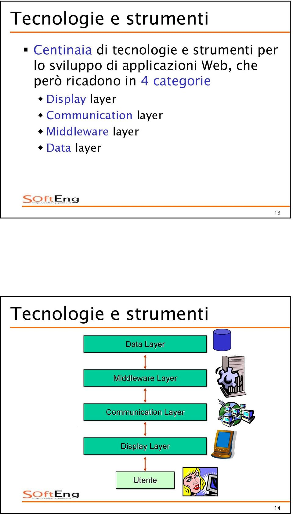 layer Communication layer Middleware layer Data layer 13 Tecnologie e