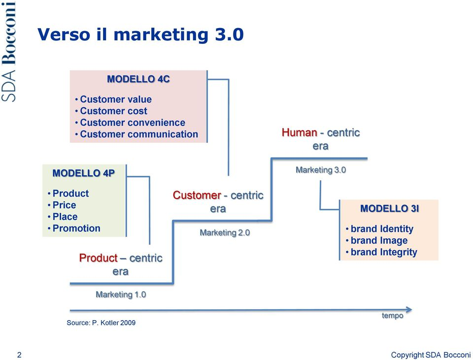 communication MODELLO 4P Human - centric era Marketing 3.