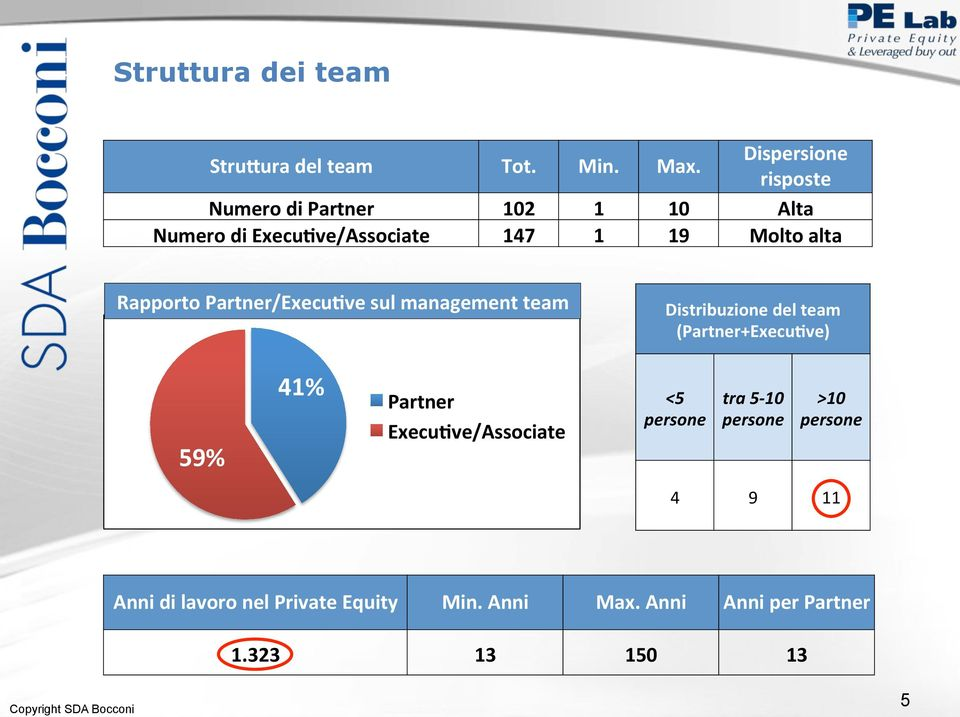 Rapporto Partner/Execu9ve sul management team Distribuzione del team (Partner+Execu9ve) 59% 41%