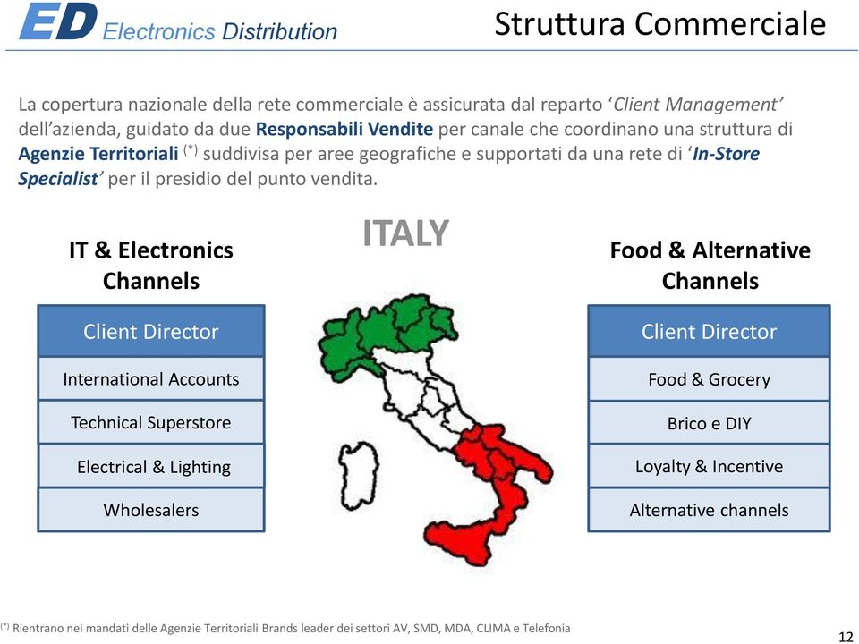 IT & Electronics Channels ITALY Food & Alternative Channels Client Director International Accounts Technical Superstore Electrical & Lighting Wholesalers Client Director