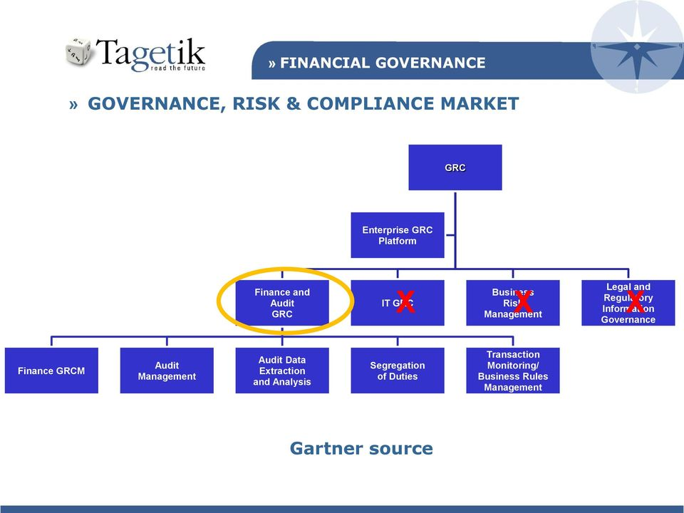 Governance Finance GRCM Audit Management Audit Data Extraction and Analysis