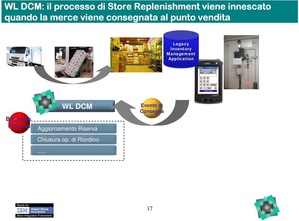 punto vendita Legacy Inventory Management