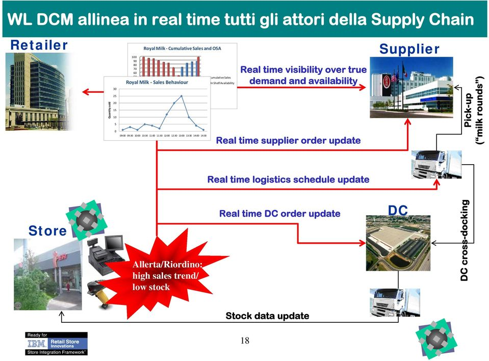 Shelf Availability Real time visibility over true demand and availability Real time supplier order update Supplier Pick-up ( milk rounds ) Real