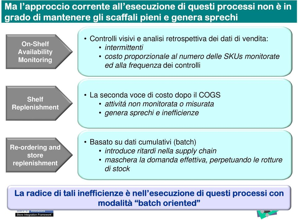 di costo dopo il COGS attivitá non monitorata o misurata genera sprechi e inefficienze Re-ordering and store replenishment Basato su dati cumulativi (batch) introduce ritardi