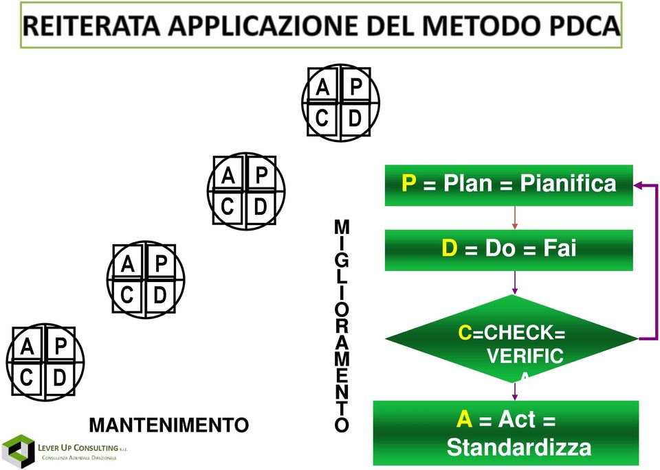 T P = Plan = Pianifica D = Do = Fai