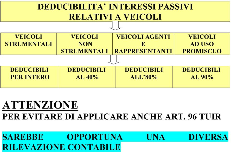 INTERO DEDUCIBILI AL 40% DEDUCIBILI ALL 80% DEDUCIBILI AL 90% ATTENZIONE PER