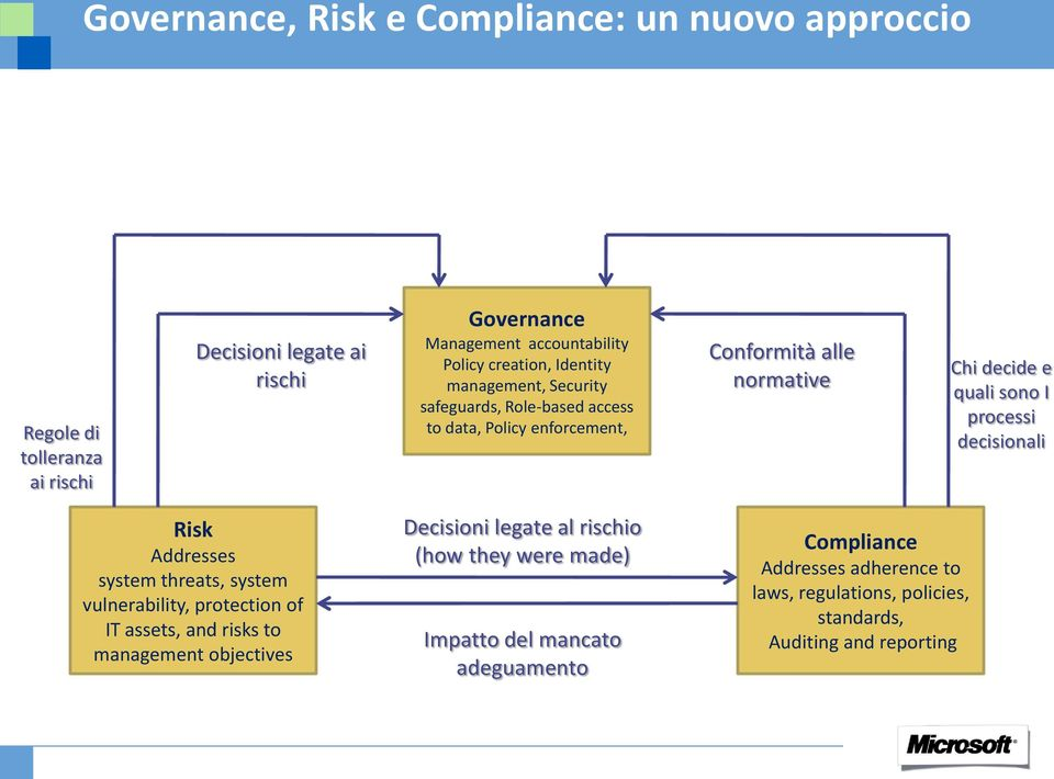 processi decisionali Risk Addresses system threats, system vulnerability, protection of IT assets, and risks to management objectives Decisioni legate al