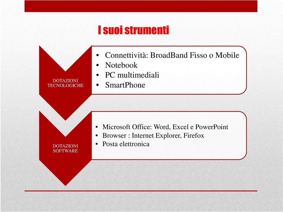 PC multimediali SmartPhone Microsoft Office: Word, Excel