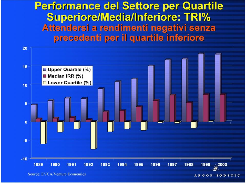 inferiore 15 10 Upper Quartile (%) Median IRR (%) Lower Quartile (%) 5 0-5 -10