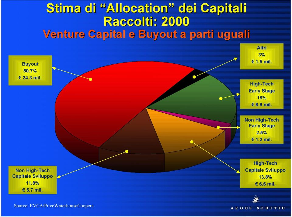 uguali Altri 3% 1.5 mil. High-Tech Early Stage 18% 8.6 mil.