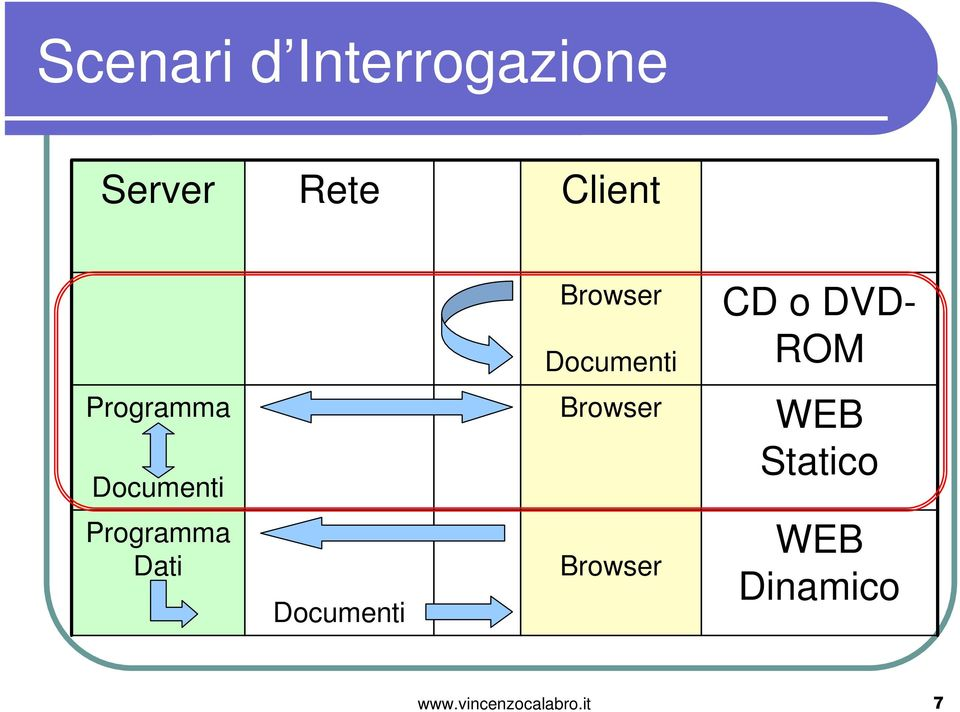 Documenti Browser WEB Statico Programma Dati