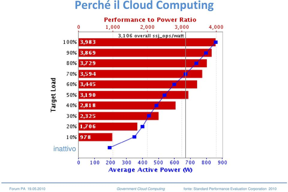 2010 Government Cloud Computing