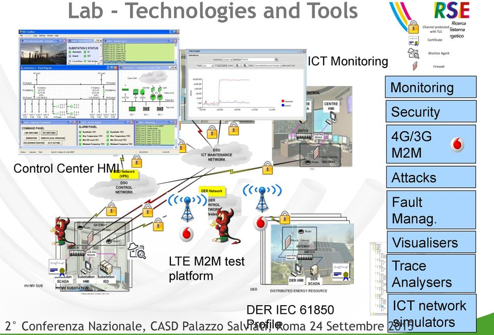Visualisers LTE M2M test platform Trace Analysers ICT network DER IEC