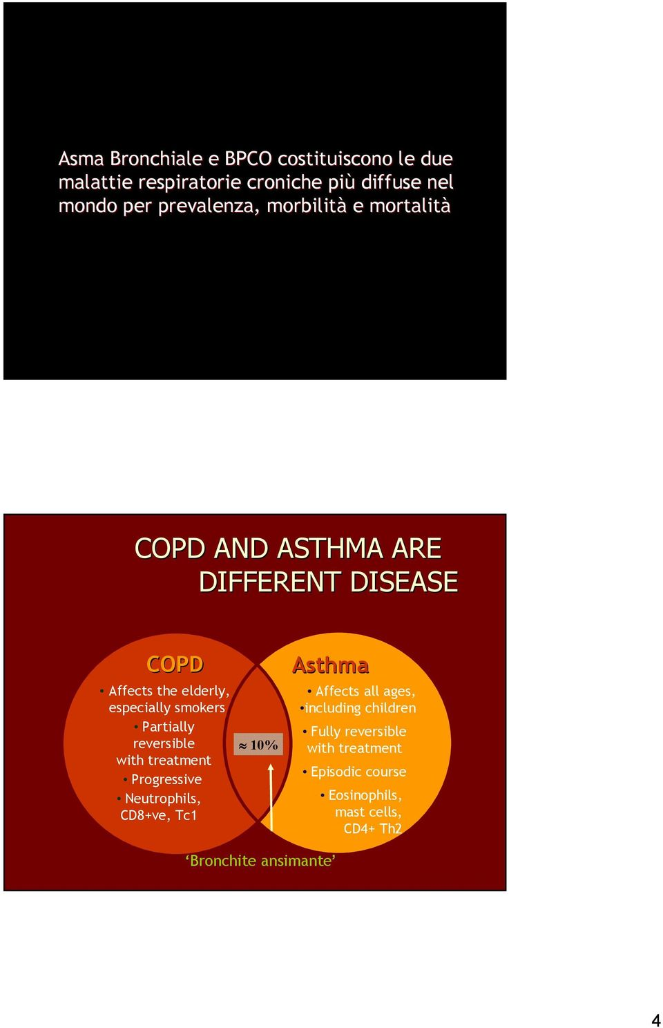 Partially reversible with treatment Progressive Neutrophils, CD8+ve, Tc1 10% Asthma Affects all ages, including