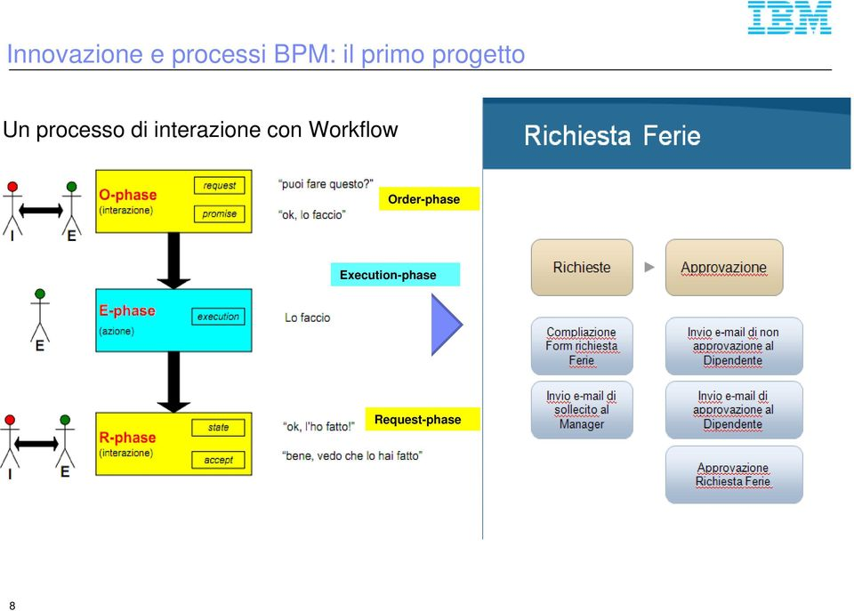 interazione con Workflow