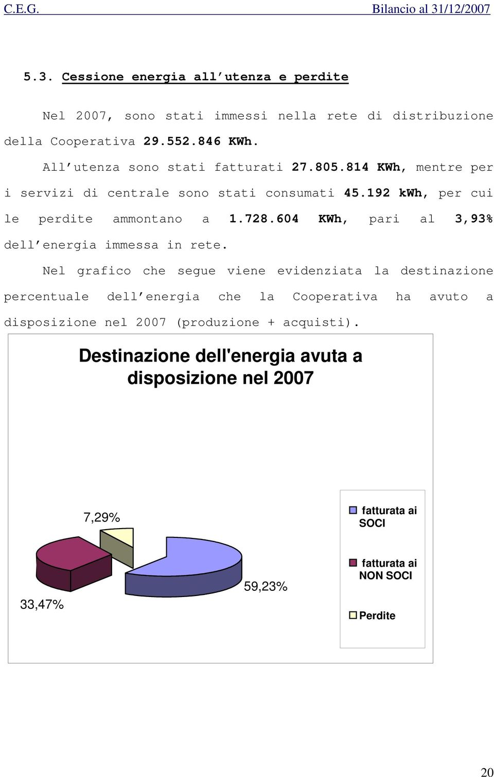 604 KWh, pari al 3,93% dell energia immessa in rete.