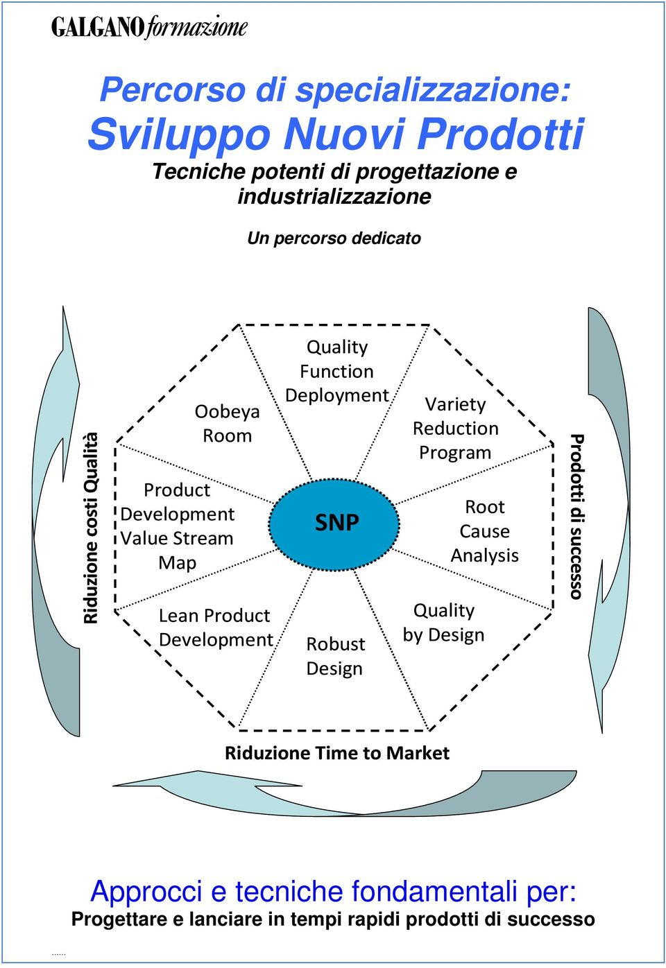 Quality Function Deployment SNP Robust Design Variety Reduction Program Root Cause Analysis Quality by Design Prodotti