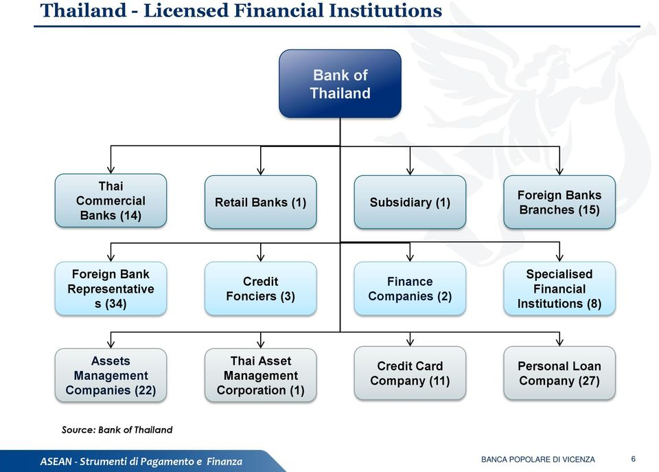 Finance Companies (2) Specialised Financial Institutions (8) Assets Management Companies (22) Thai