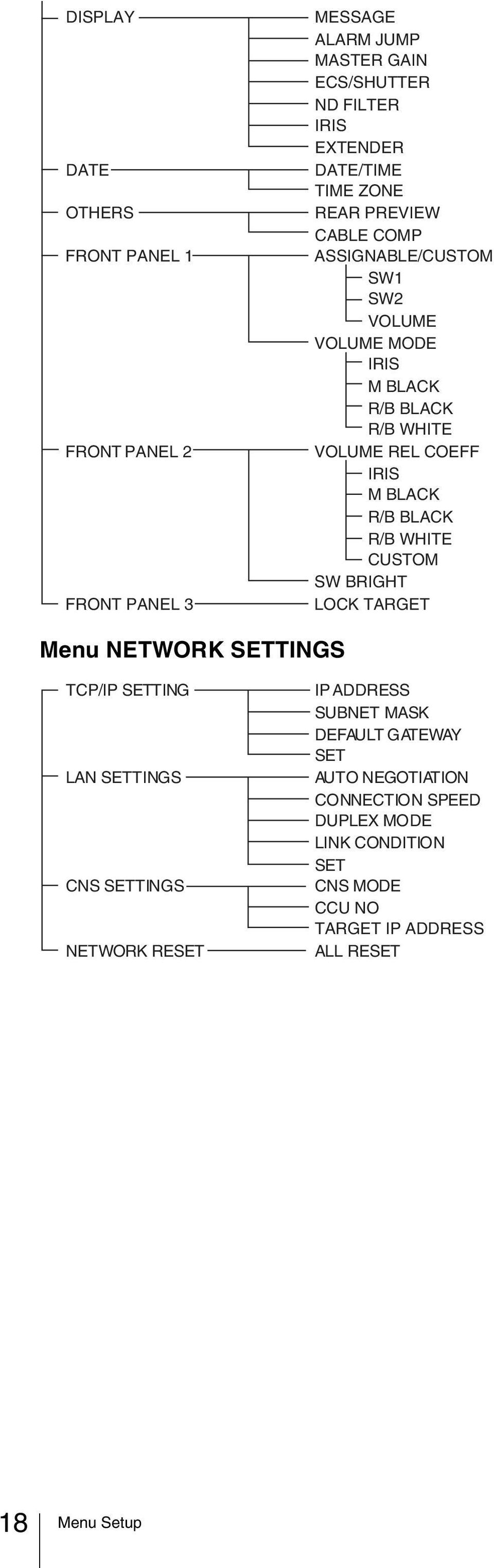 R/B BLACK R/B WHITE CUSTOM SW BRIGHT LOCK TARGET Menu NETWORK SETTINGS TCP/IP SETTING LAN SETTINGS CNS SETTINGS NETWORK RESET IP ADDRESS