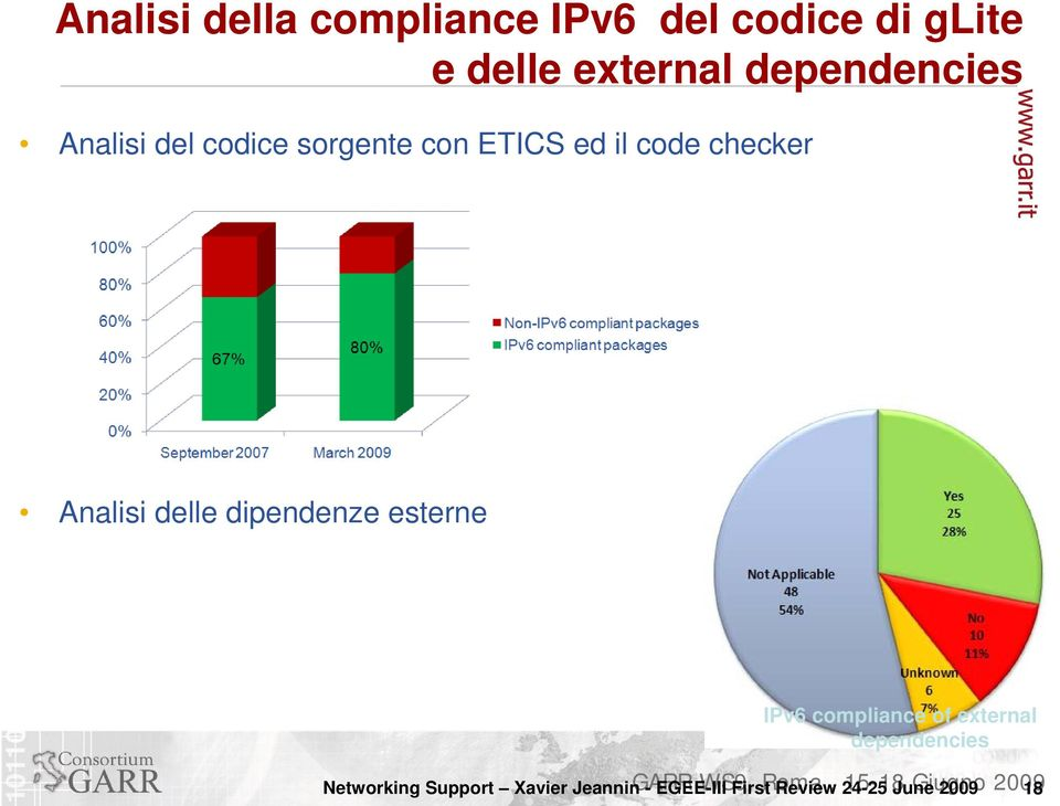 Analisi delle dipendenze esterne IPv6 compliance of external 18