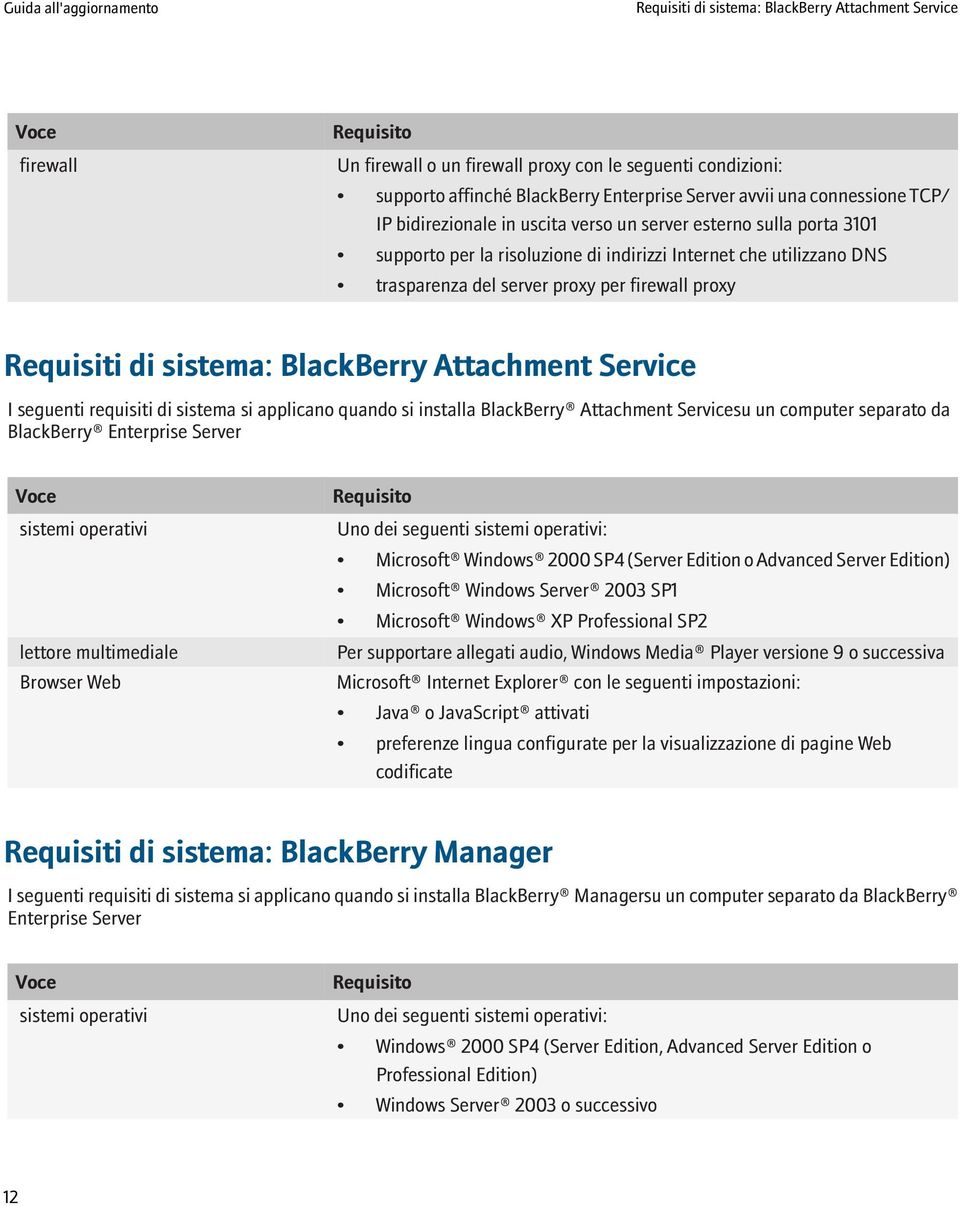 proxy Requisiti di sistema: BlackBerry Attachment Service I seguenti requisiti di sistema si applicano quando si installa BlackBerry Attachment Servicesu un computer separato da BlackBerry Enterprise