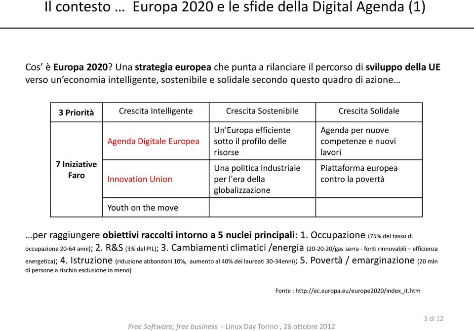 Crescita Sostenibile Crescita Solidale 7 Iniziative Faro Agenda Digitale Europea Innovation Union Un'Europa efficiente sotto il profilo delle risorse Una politica industriale per l'era della