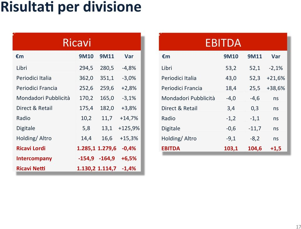 279,6-0,4% Intercompany - 154,9-164,9 +6,5% Ricavi Neb 1.130,2 1.