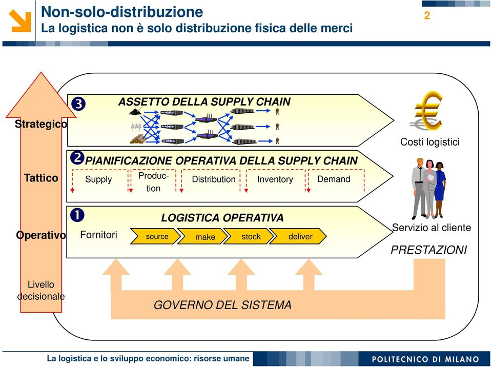 Supply Produc- Distribution Inventory Demand tion Fornitori LOGISTICA OPERATIVA source make