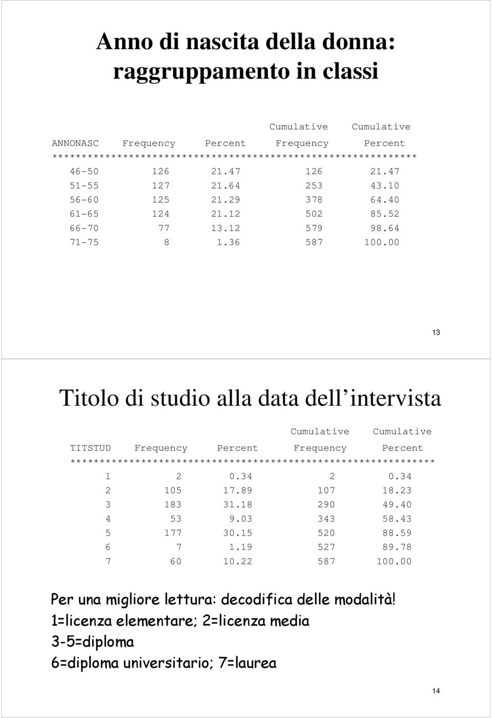 00 3 Titolo di studio alla data dell intervista Cumulative Cumulative TITSTUD Frequency Percent Frequency Percent ************************************************************** 0.