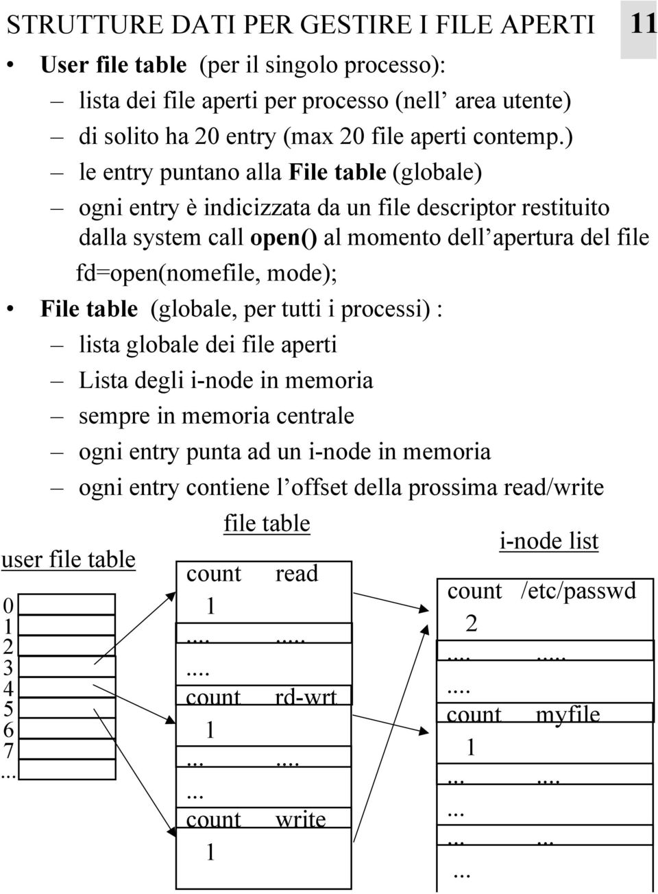 ) le entry puntano alla File table (globale) ogni entry è indicizzata da un file descriptor restituito dalla system call open() al momento dell apertura del file fd=open(nomefile, mode);