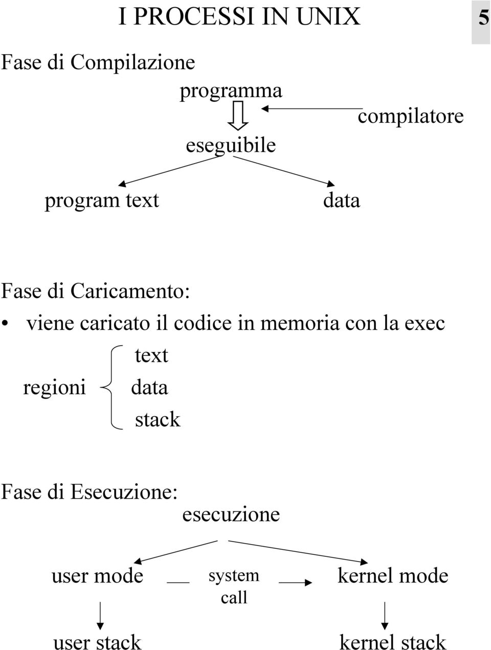 codice in memoria con la exec text regioni data stack Fase di